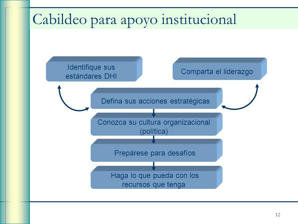 Cabildeo para apoyo institucional