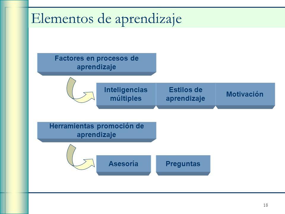 Elementos de aprendizaje