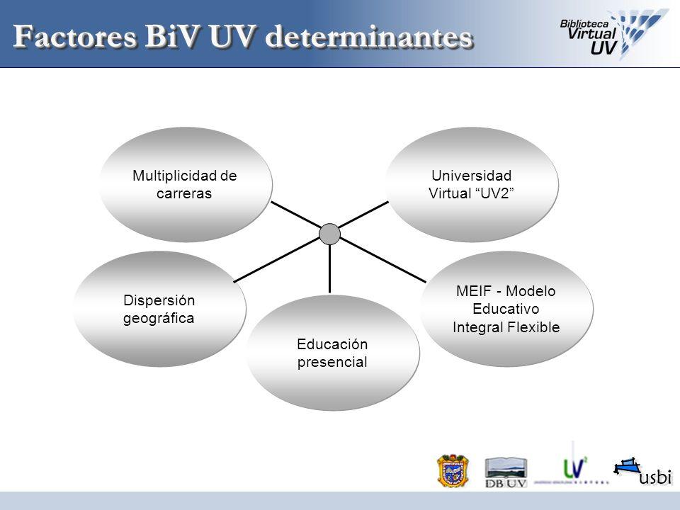 Factores BiV UV determinantes