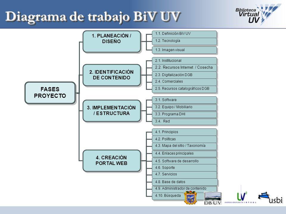 Diagrama de trabajo BiV UV