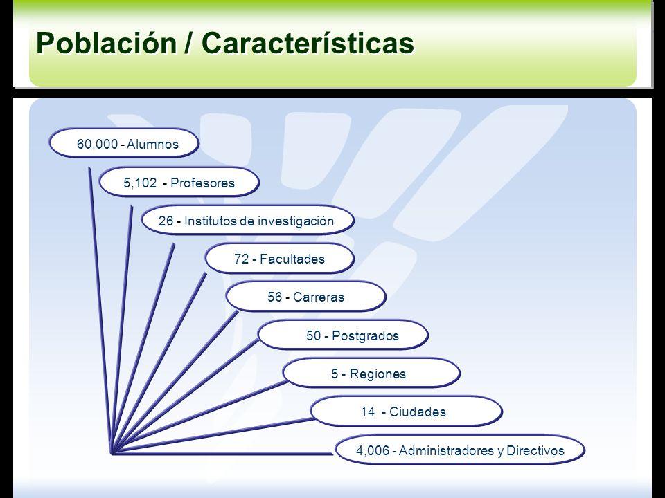 Población / Características
