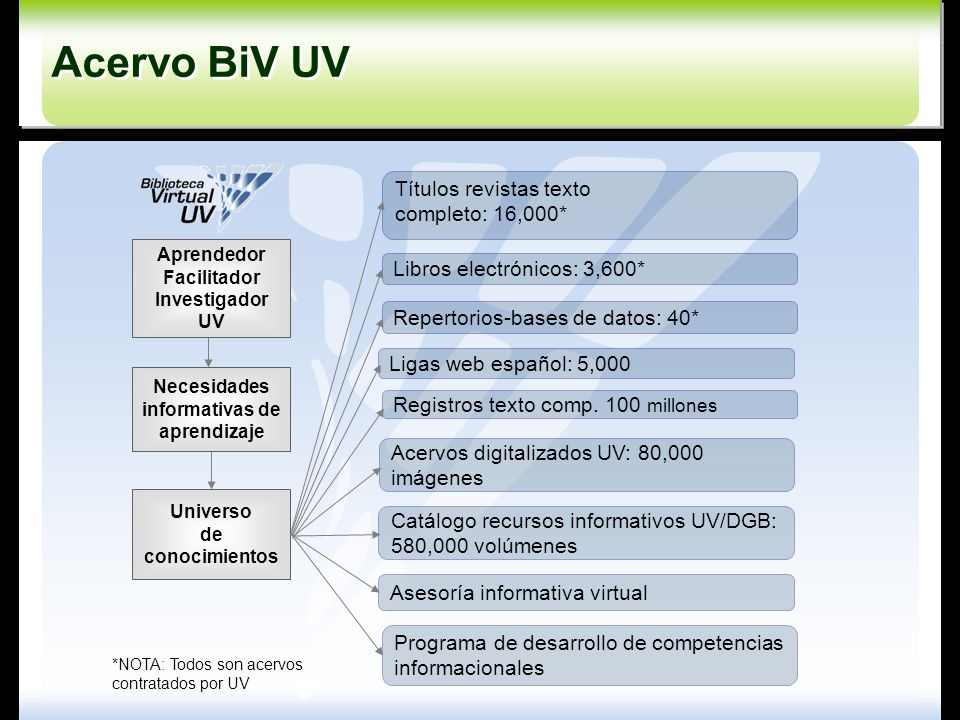 Acervo BiV UV Títulos revistas texto completo: 16,000*