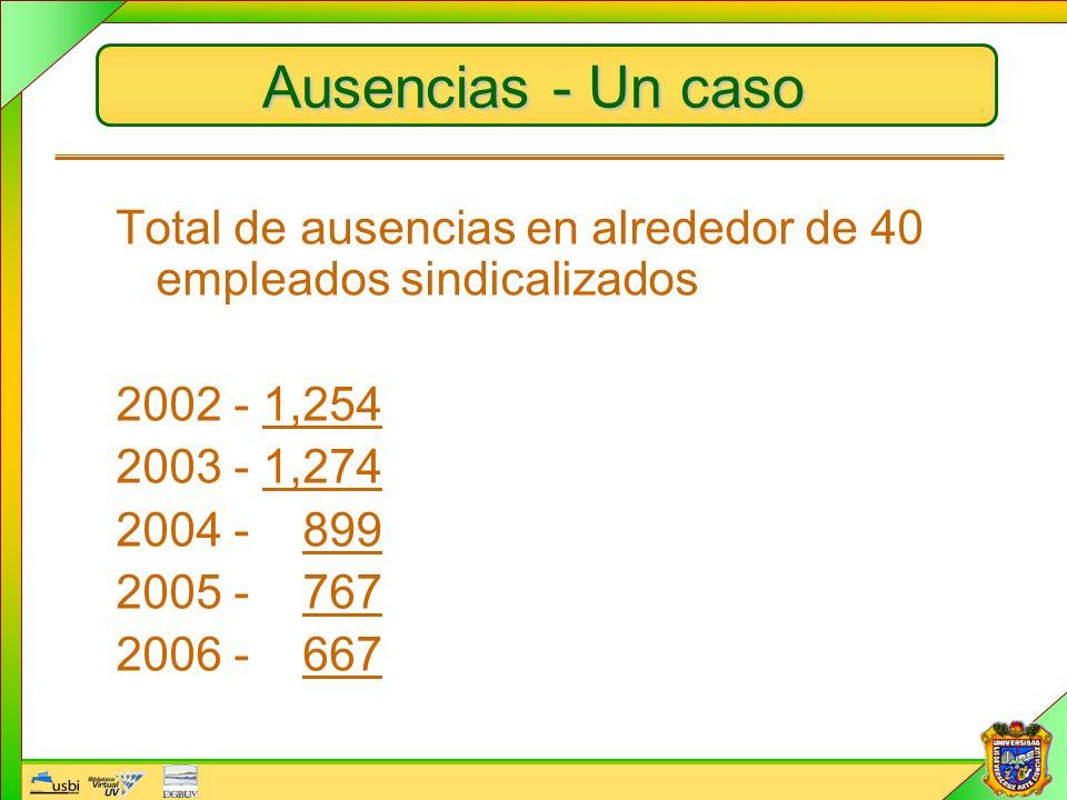 Ausencias - Un caso Total de ausencias en alrededor de 40 empleados sindicalizados. 2002 - 1,254. 2003 - 1,274.
