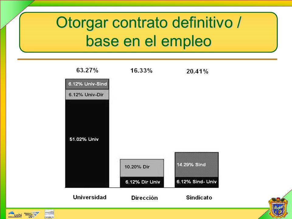 Otorgar contrato definitivo / base en el empleo