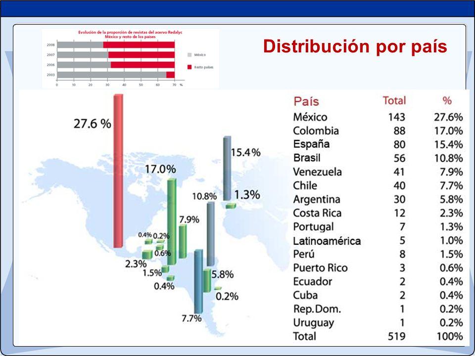 Distribución por país 19