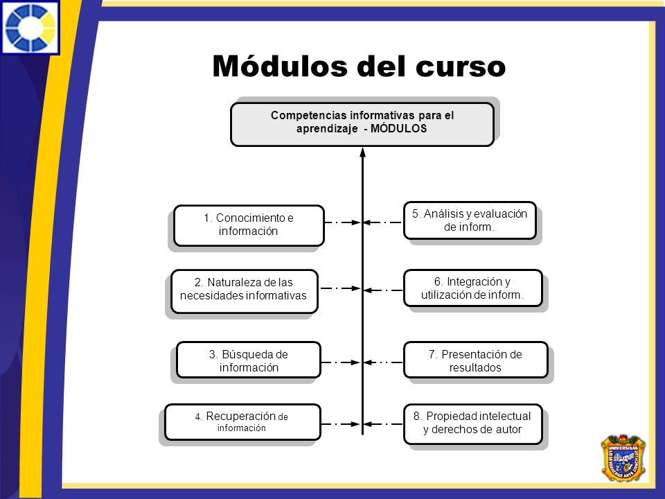 Competencias informativas para el aprendizaje - MÓDULOS