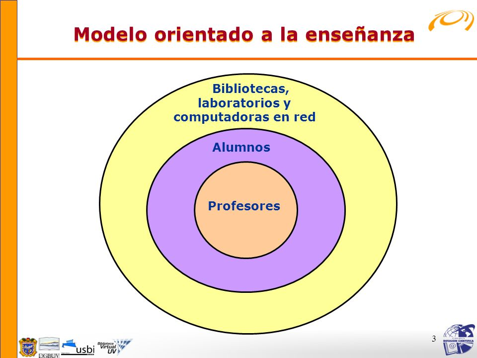 Modelo orientado a la enseñanza