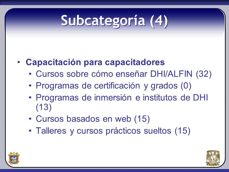 Subcategoría (4) Capacitación para capacitadores