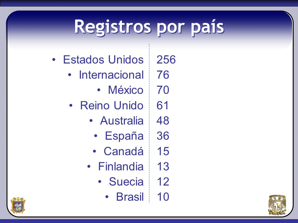 Registros por país Estados Unidos Internacional México Reino Unido