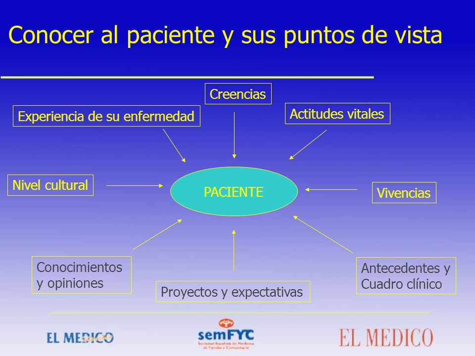 Conocer al paciente y sus puntos de vista