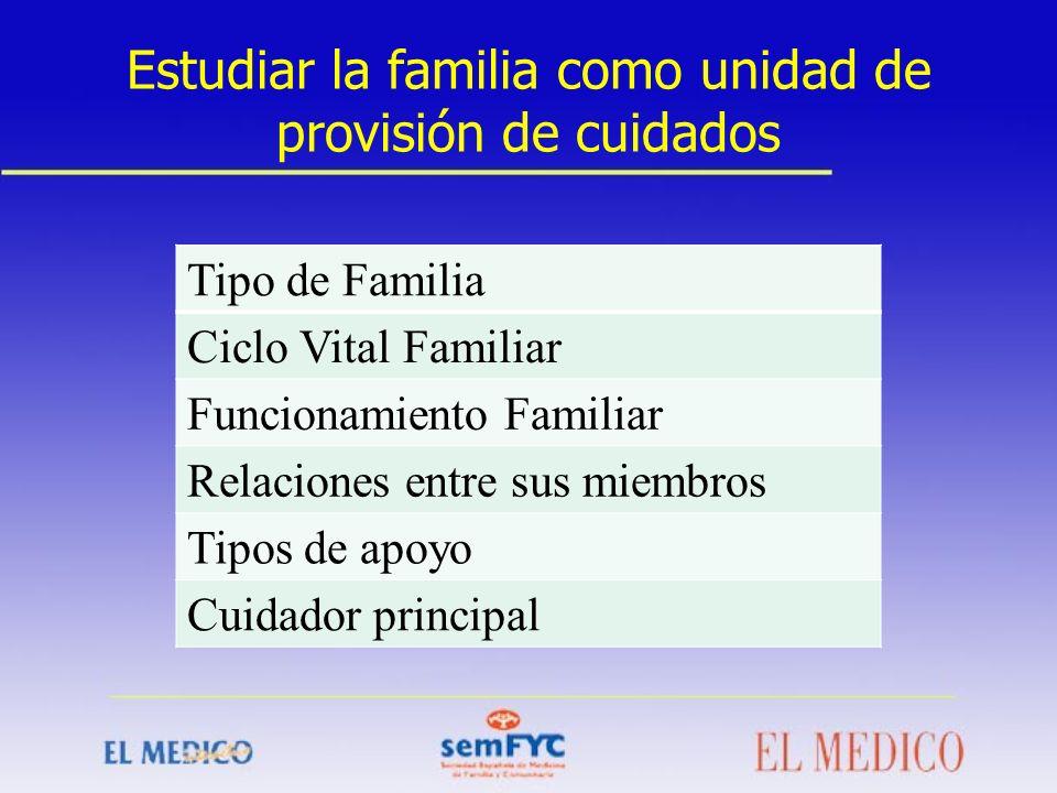 Estudiar la familia como unidad de provisión de cuidados