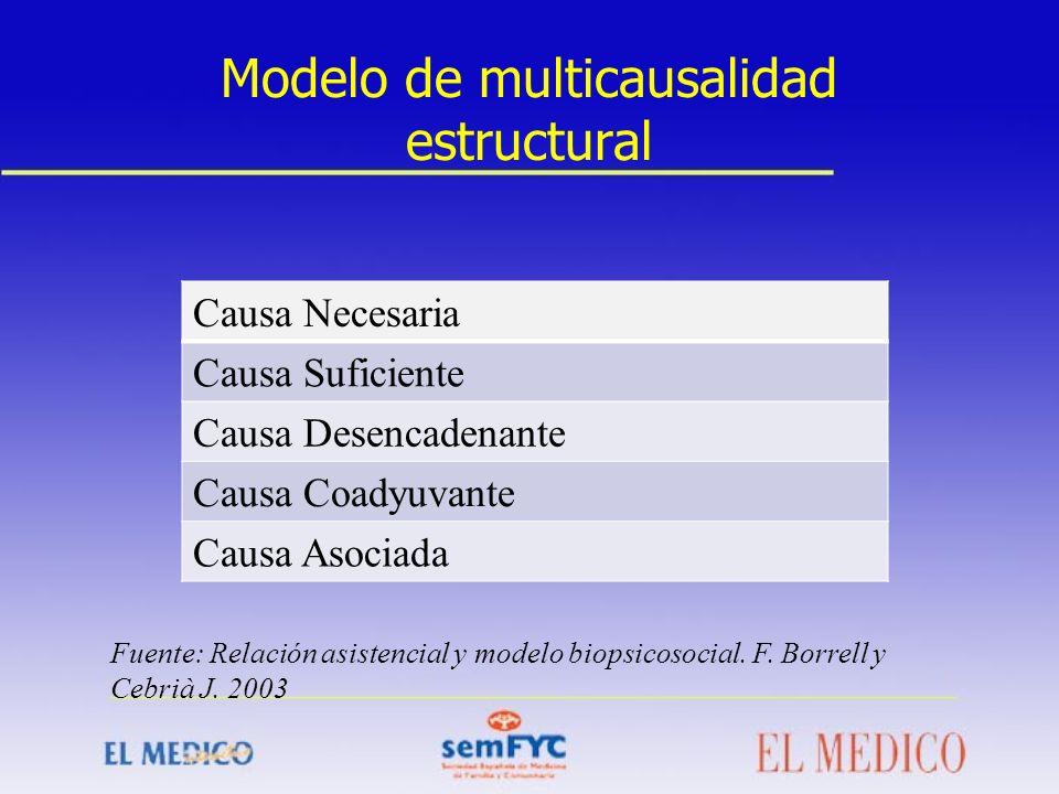 Modelo de multicausalidad estructural