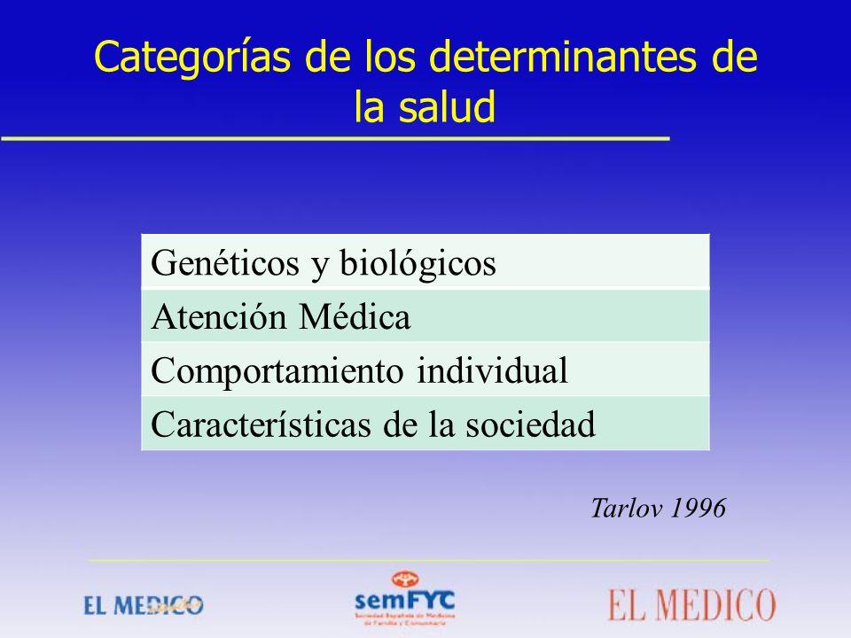 Categorías de los determinantes de la salud