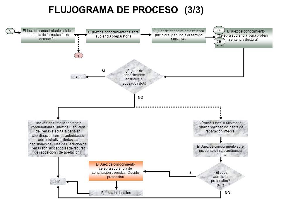 Mapa de proceso penal acusatorio colombiano ppt descargar 4 flujograma ccuart Images