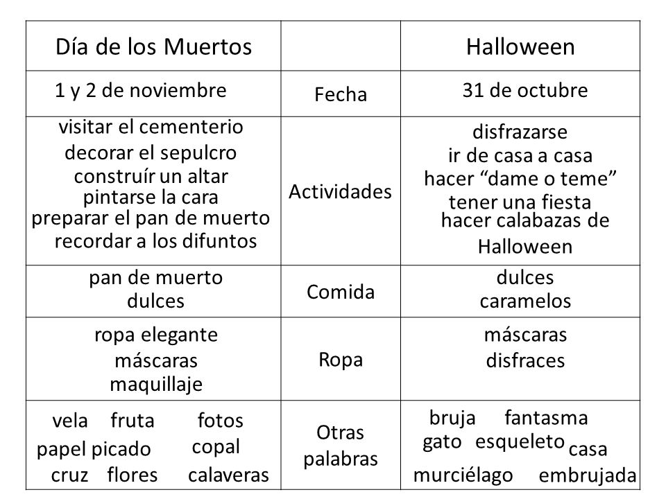 Día de los Muertos Halloween Fecha Actividades Comida Ropa