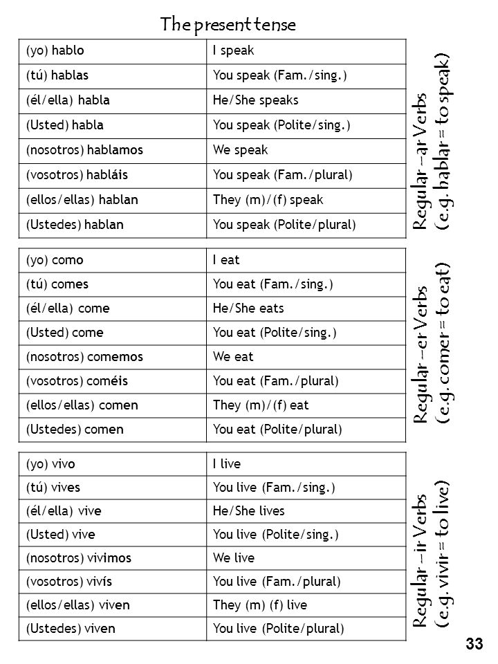 Regular –ar Verbs (e.g. hablar = to speak)