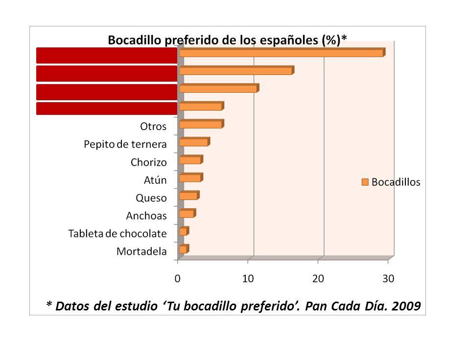 * Datos del estudio 'Tu bocadillo preferido'. Pan Cada Día. 2009