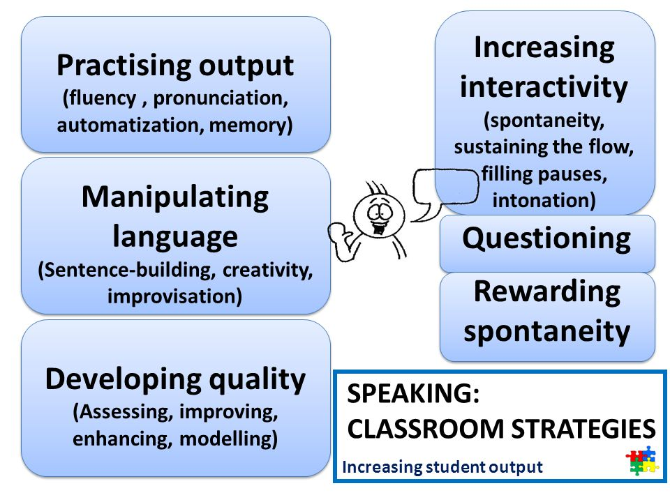 Speaking: classroom strategies