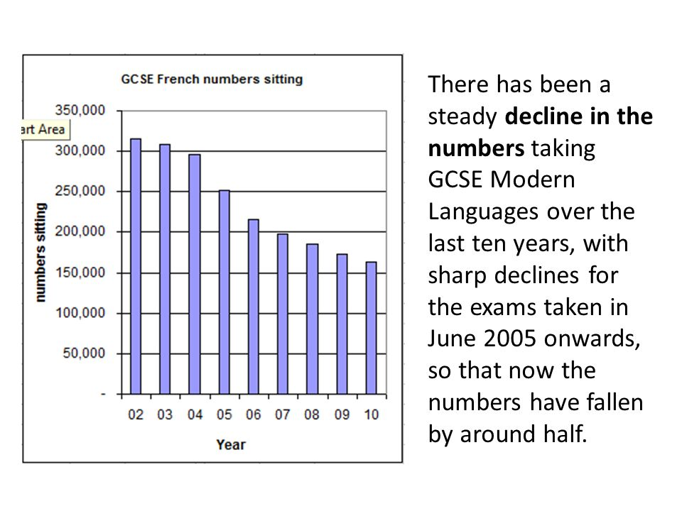 There has been a steady decline in the numbers taking GCSE Modern Languages over the last ten years, with sharp declines for the exams taken in June 2005 onwards, so that now the numbers have fallen by around half.