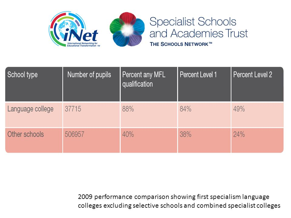 2009 performance comparison showing first specialism language colleges excluding selective schools and combined specialist colleges
