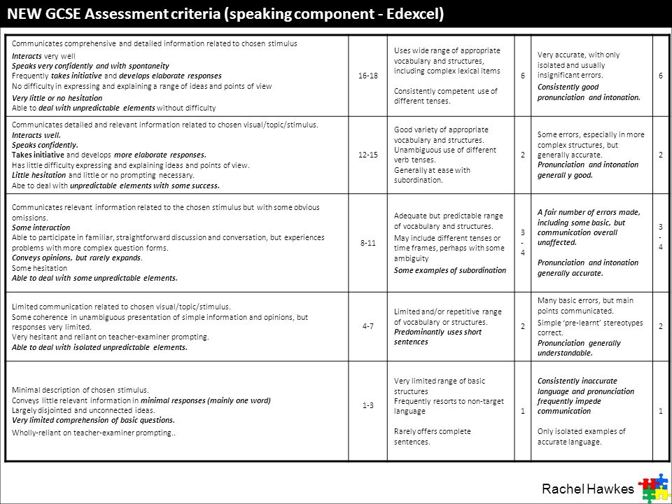 NEW GCSE Assessment criteria (speaking component - Edexcel)