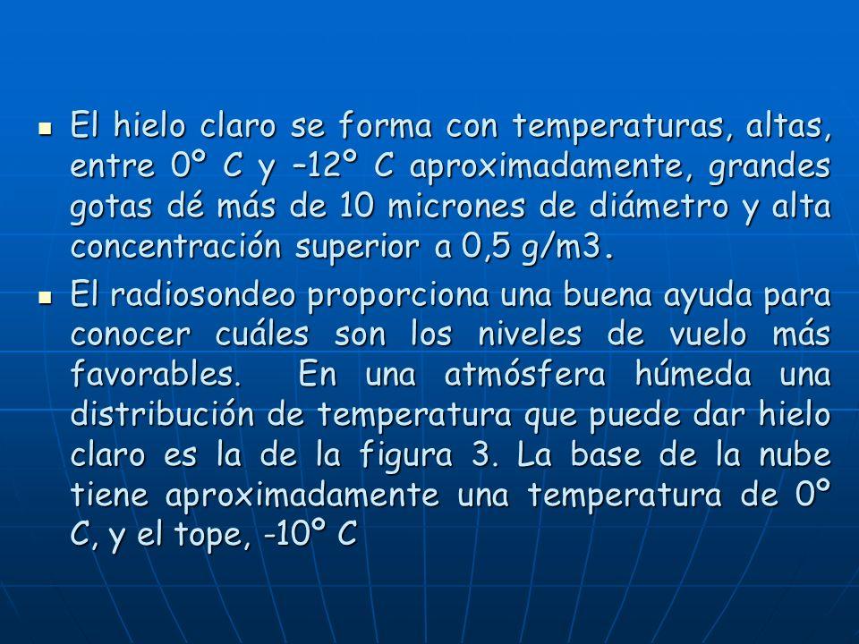 El hielo claro se forma con temperaturas, altas, entre 0º C y –12º C aproximadamente, grandes gotas dé más de 10 micrones de diámetro y alta concentración superior a 0,5 g/m3.