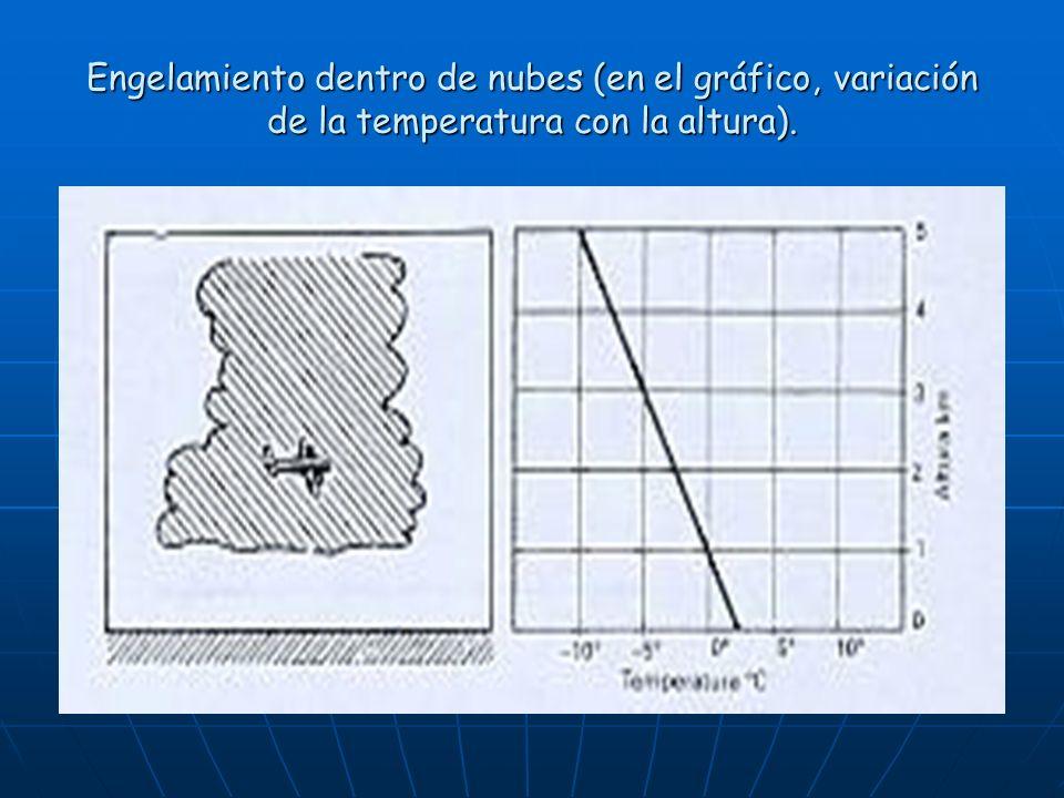 Engelamiento dentro de nubes (en el gráfico, variación de la temperatura con la altura).
