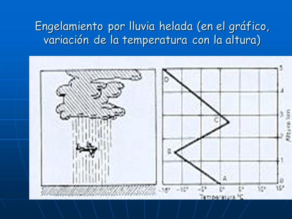 Engelamiento por lluvia helada (en el gráfico, variación de la temperatura con la altura)