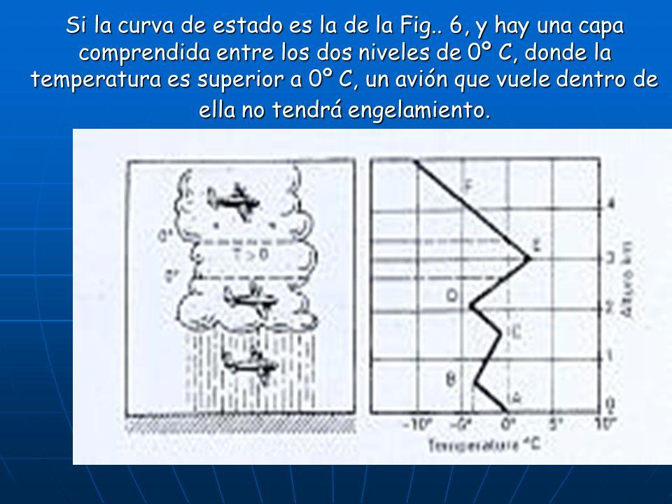 Si la curva de estado es la de la Fig