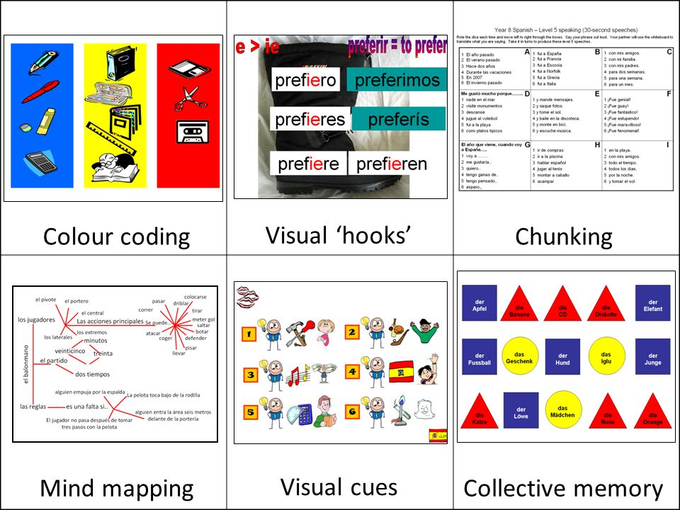 Colour coding Visual 'hooks' Chunking Mind mapping Visual cues Collective memory