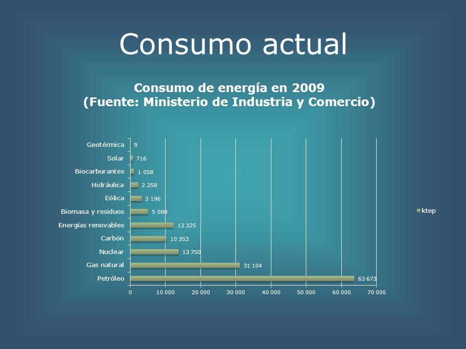 Consumo actual