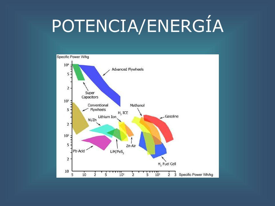 POTENCIA/ENERGÍA