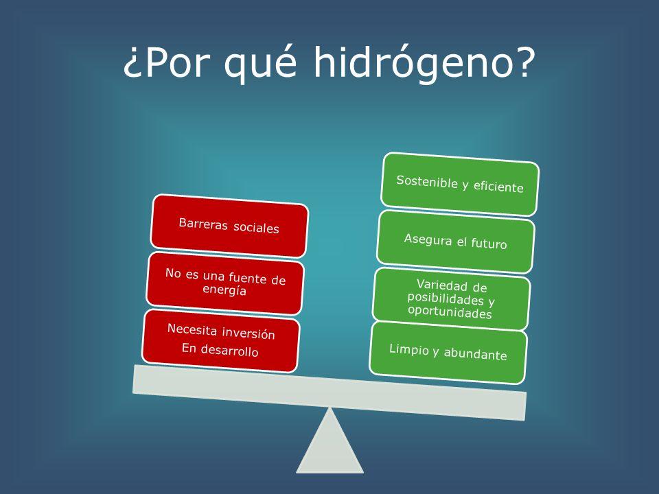 ¿Por qué hidrógeno Necesita inversión En desarrollo