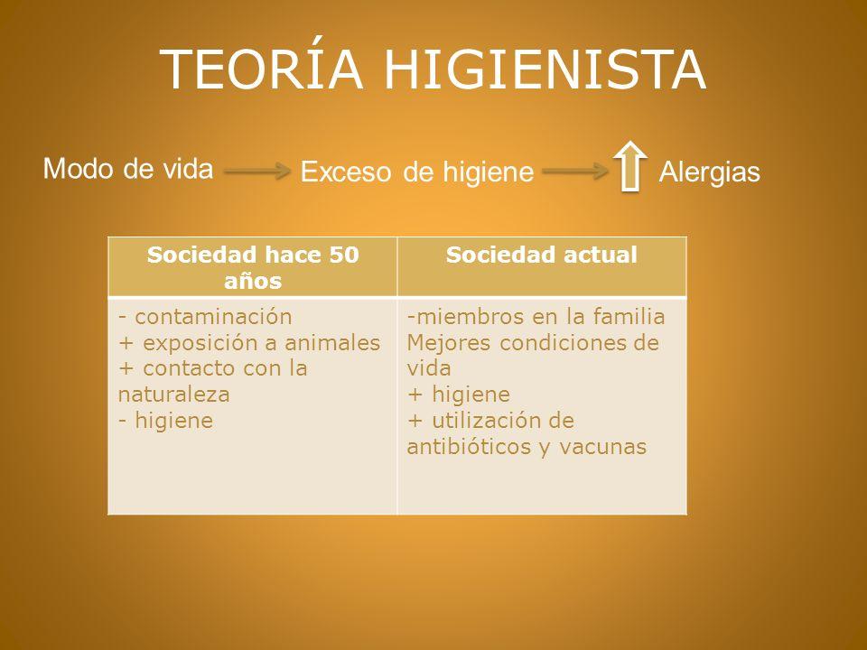 TEORÍA HIGIENISTA Modo de vida Exceso de higiene Alergias