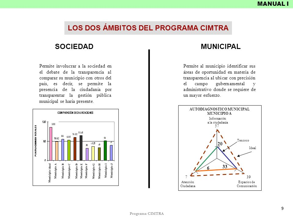 LOS DOS ÁMBITOS DEL PROGRAMA CIMTRA AUTODIAGNOSTICO MUNICIPAL