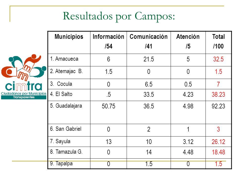 Resultados por Campos: