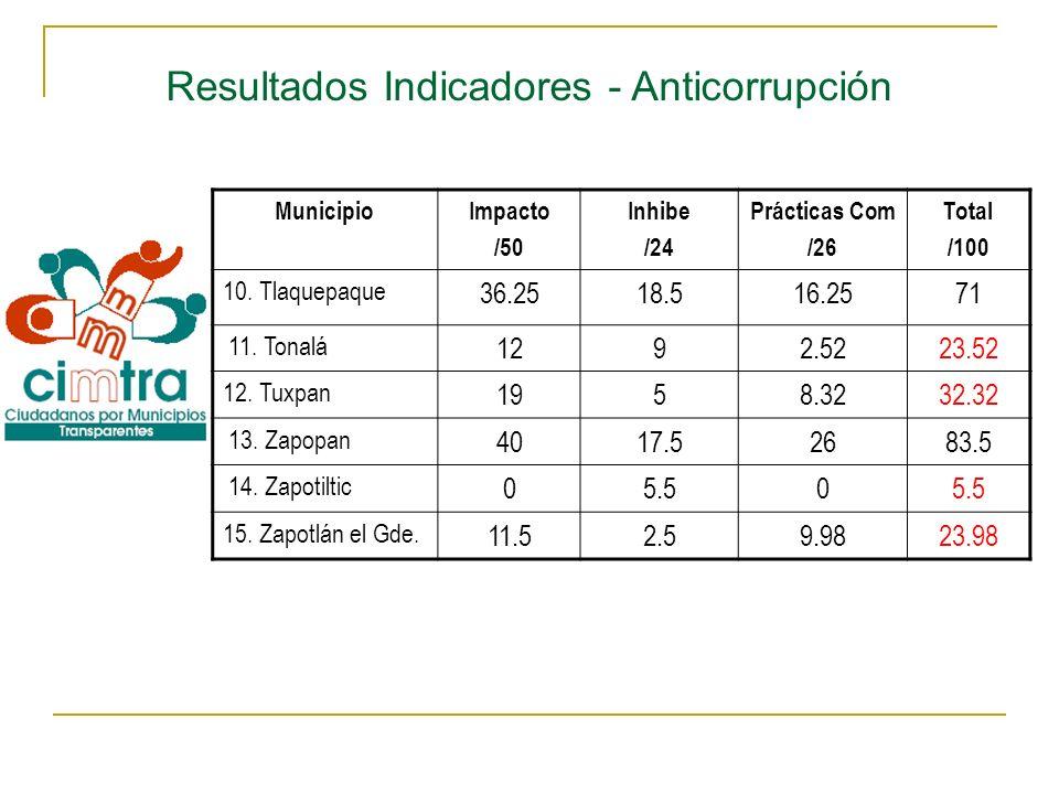 Resultados Indicadores - Anticorrupción