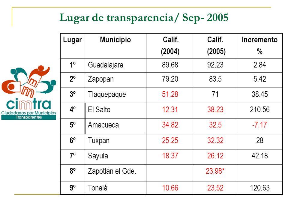 Lugar de transparencia/ Sep- 2005