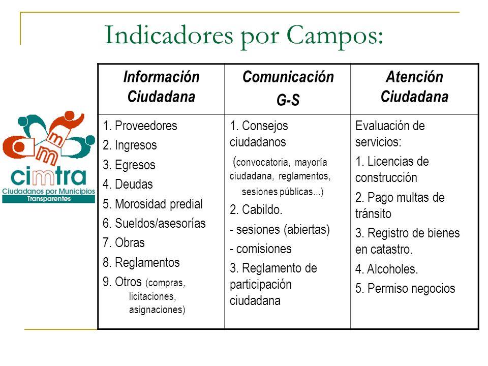 Indicadores por Campos: