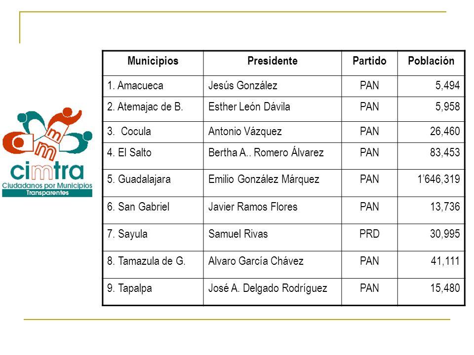 Municipios Presidente. Partido. Población. 1. Amacueca. Jesús González. PAN. 5,494. 2. Atemajac de B.