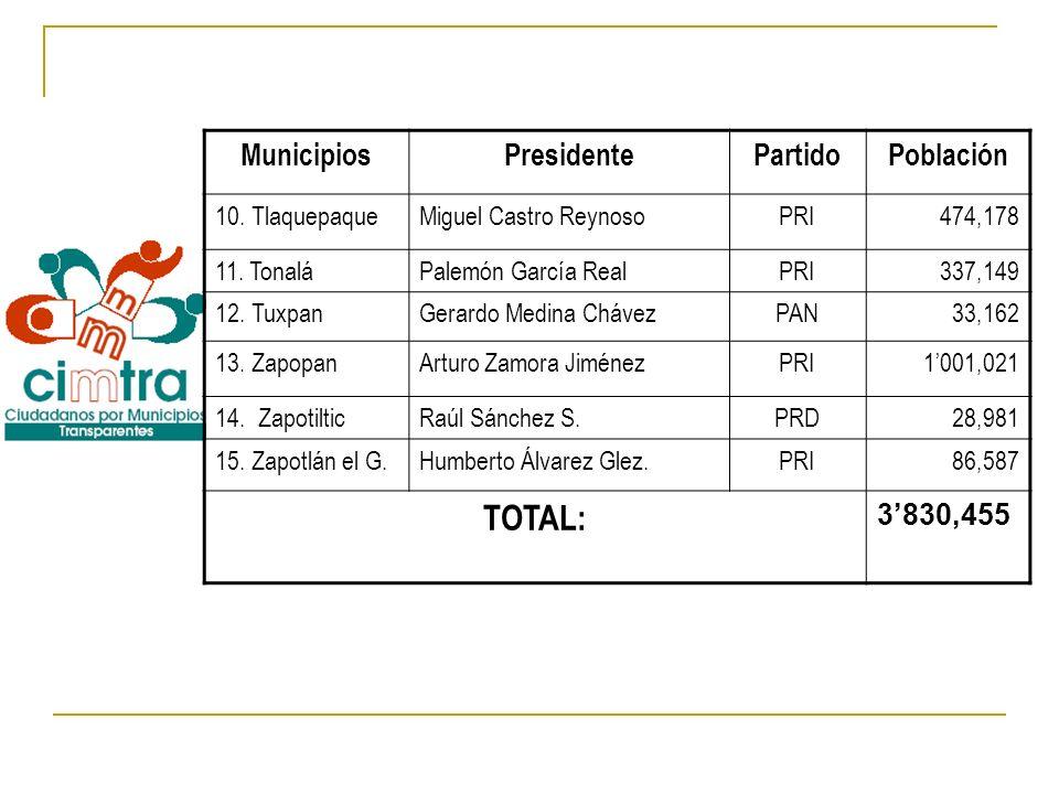 TOTAL: Municipios Presidente Partido Población 3'830,455