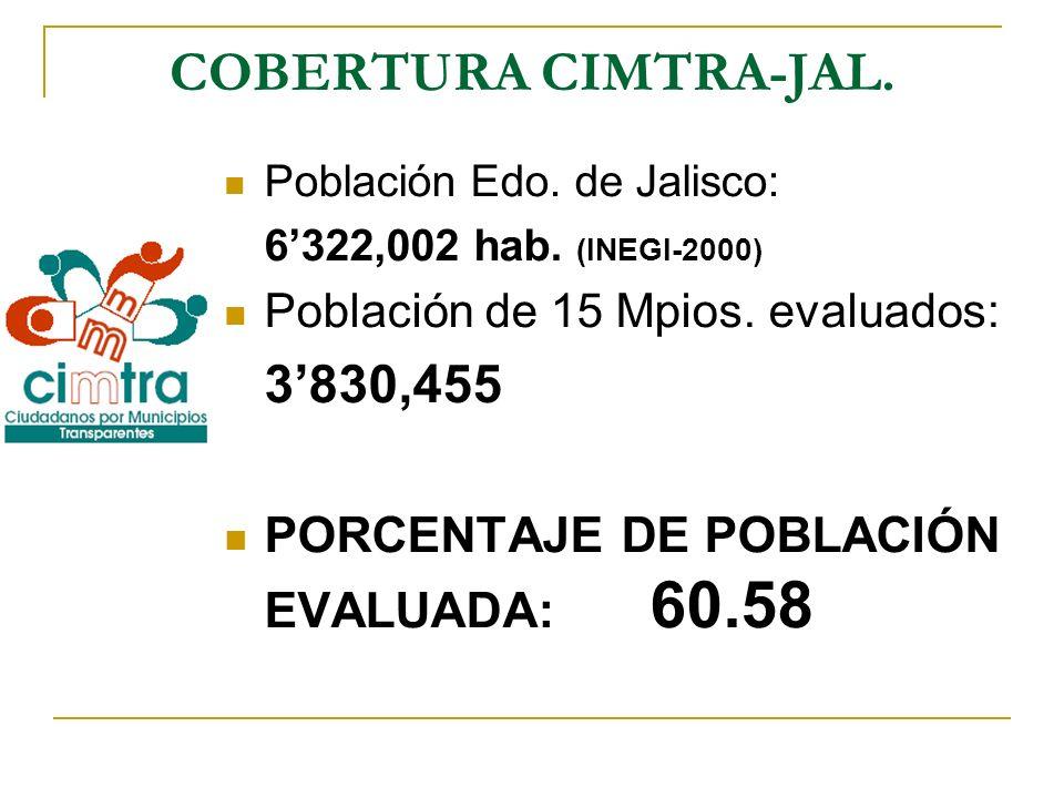 COBERTURA CIMTRA-JAL. PORCENTAJE DE POBLACIÓN EVALUADA: 60.58