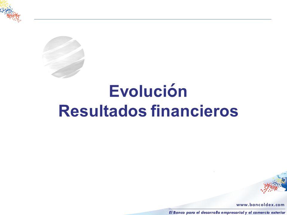 Evolución Resultados financieros