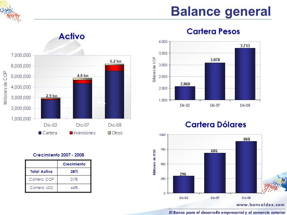 Balance general Activo Cartera Pesos Cartera Dólares 8% 92%