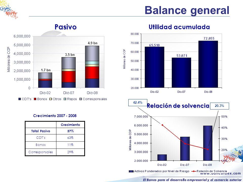 Balance general Pasivo Utilidad acumulada Relación de solvencia