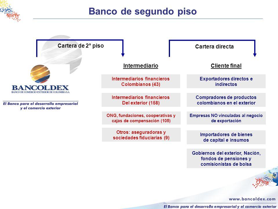 Banco de segundo piso Cartera de 2° piso Cartera directa Intermediario