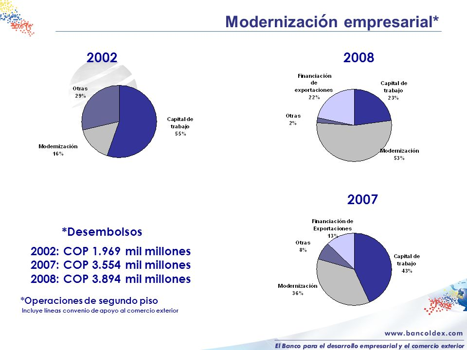 Modernización empresarial*