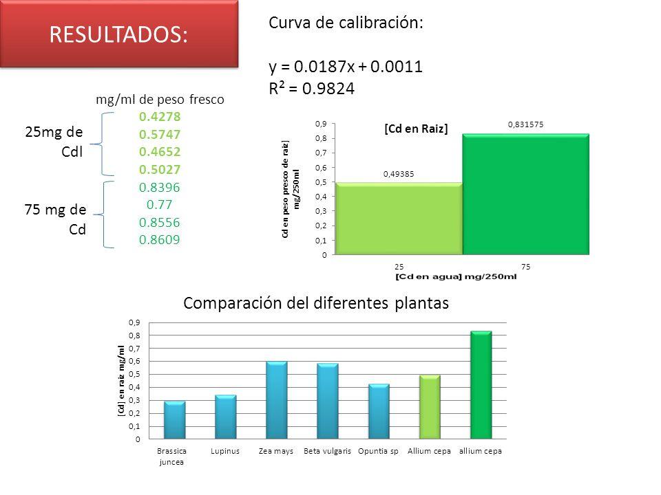 RESULTADOS: Curva de calibración: R² = 0.9824 25mg de Cdl 75 mg de Cd