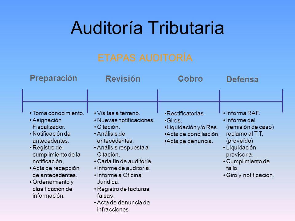 Auditoría Tributaria ETAPAS AUDITORÍA Preparación Revisión Cobro