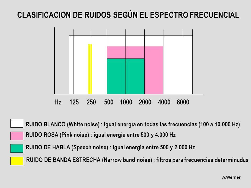 CLASIFICACION DE RUIDOS SEGÚN EL ESPECTRO FRECUENCIAL